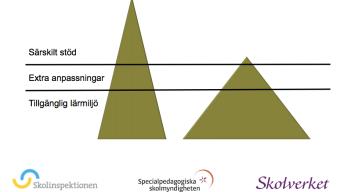Pyramider särskilt stöd o anpassningar